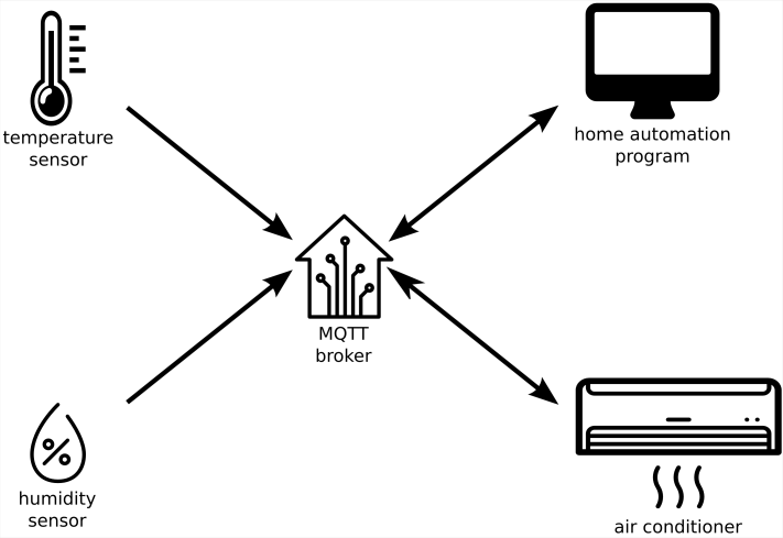 MQTT with Domoticz