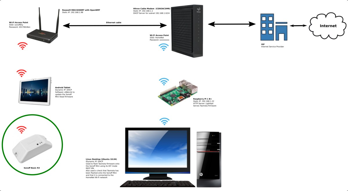 Flash Tasmota on a Sonoff in DIY mode in Linux